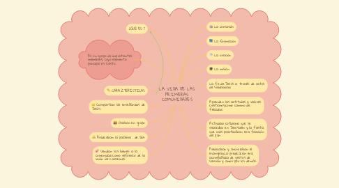 Mind Map: LA VIDA DE LAS PRIMERAS COMUNIDADES