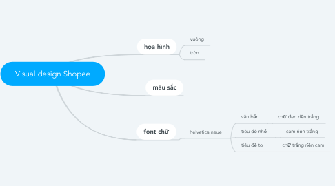 Mind Map: Visual design Shopee
