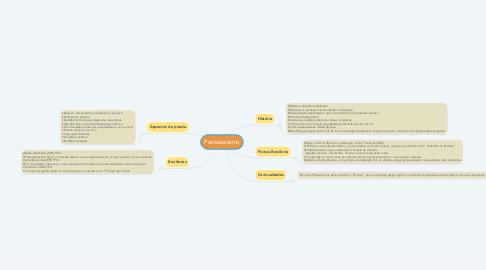 Mind Map: Parnasianismo