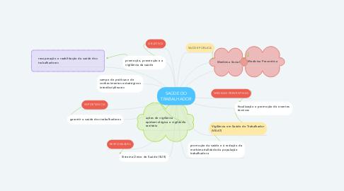 Mind Map: SAÚDE DO TRABALHADOR