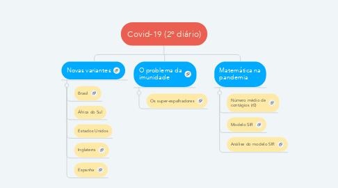 Mind Map: Covid-19 (2º diário)