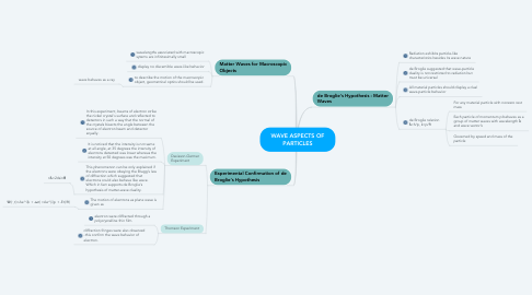 Mind Map: WAVE ASPECTS OF PARTICLES