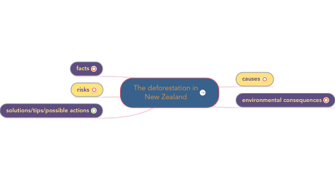 Mind Map: The deforestation in New Zealand