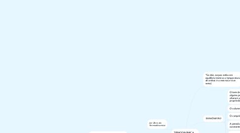 Mind Map: TERMODINÂMICA: CALORIMETRIA
