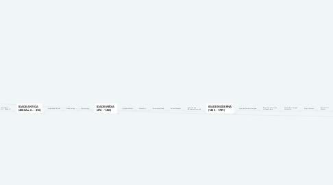 Mind Map: Linha cronológica  Dos períodos da História