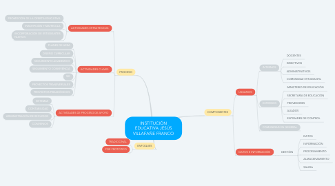 Mind Map: INSTITUCIÓN EDUCATIVA JESÚS VILLAFAÑE FRANCO
