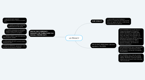 Mind Map: LA PRIVACY