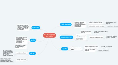 Mind Map: MODALIDADES DE LICITAÇÃO