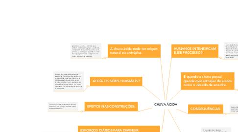 Mind Map: CHUVA ÁCIDA