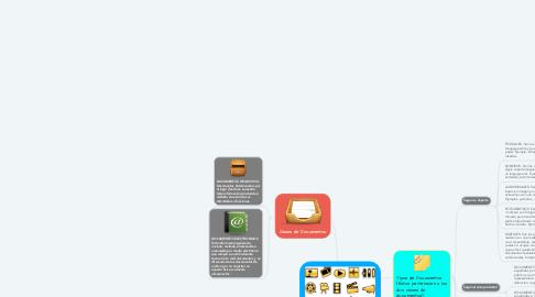 Mind Map: CLASES Y TIPOS DE DOCUMENTOS