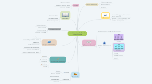 Mind Map: Administración y Técnicas de Trabajo Gerencial