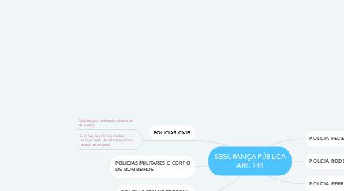 Mind Map: SEGURANÇA PÚBLICA ART. 144