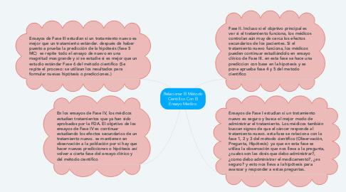 Mind Map: Relacionar El Método Científico Con El Ensayo Medico