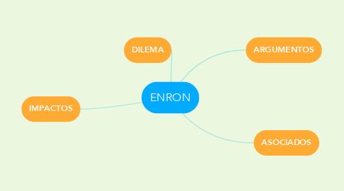 Mind Map: ENRON