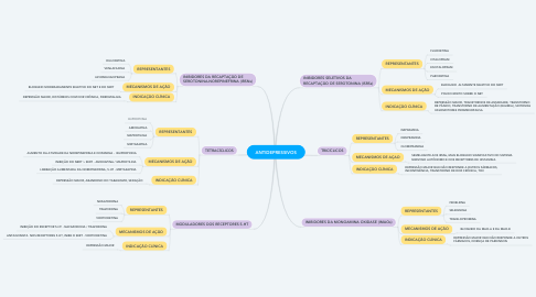 Mind Map: MORFOLOGIA BACTERIANA