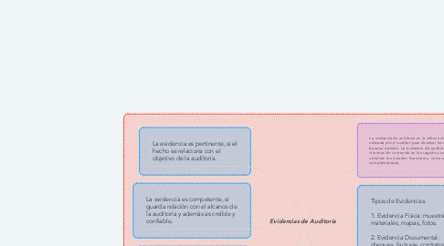Mind Map: Evidencias de Auditoría