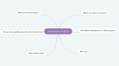 Mind Map: Shakespeare's England