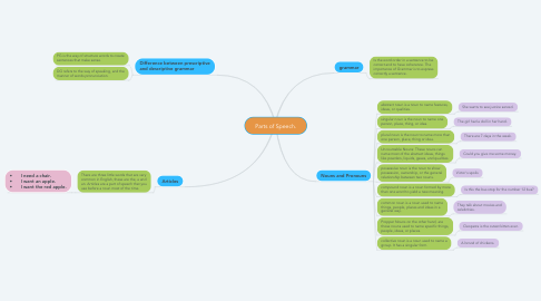 Mind Map: Parts of Speech.