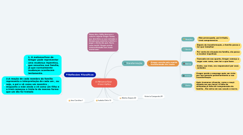 Mind Map: A Metamorfose   -Franz Kafka-