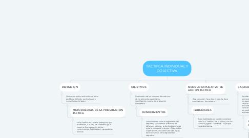 Mind Map: TACTIFCA INDIVIDUAL Y COLECTIVA