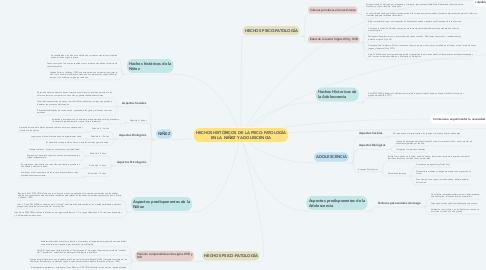 Mind Map: HECHOS HISTÓRICOS DE LA PSICO-PATOLOGÍA EN LA NIÑEZ Y ADOLESCENCIA