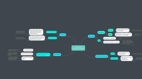 Mind Map: SISTEMAS COMPUTACIONAIS