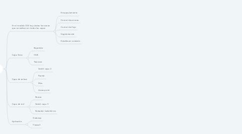 Mind Map: Dispositivos de comunicación