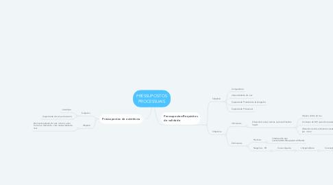 Mind Map: PRESSUPOSTOS PROCESSUAIS