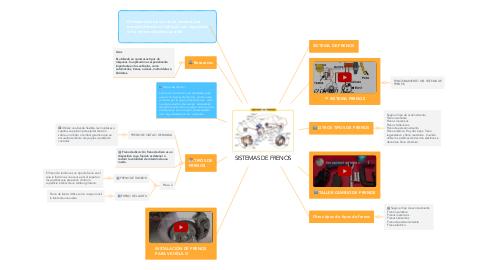 Mind Map: SISTEMAS DE FRENOS