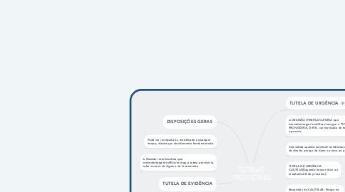 Mind Map: TUTELAS PROVISÓRIAS