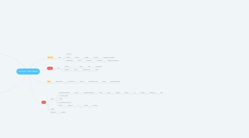 Mind Map: IDEA DEL PROGRESO