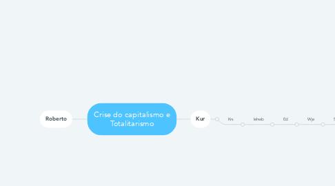 Mind Map: Crise do capitalismo e Totalitarismo