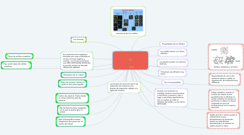 Mind Map: Solidos