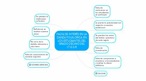 Mind Map: FALTA DE INTERÉS EN LA DANZA FOLKLORICA EN LOS ESTUDIANTES DEL GRADO DÉCIMO DEL I.T.G.S.R