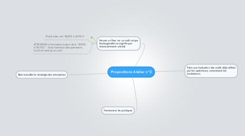 Mind Map: Propositions Atelier n°2