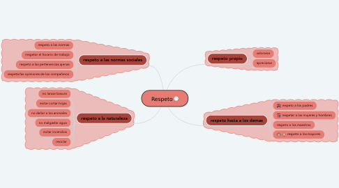 Mind Map: Respeto