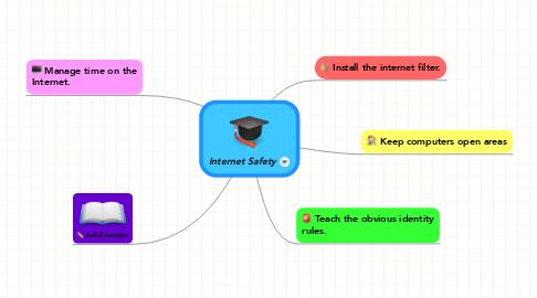Mind Map: Internet Safety