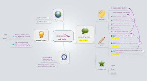 Mind Map: Job clubs