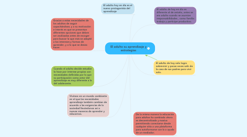 Mind Map: El adulto su aprendizaje y estrategías