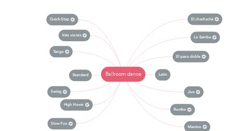 Mind Map: Ballroom dance