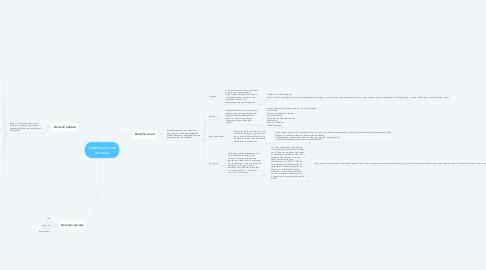 Mind Map: Clasificación del derecho