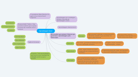 Mind Map: Aprendizagem Social