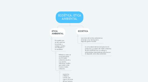Mind Map: ECOÉTICA; ETICA AMBIENTAL