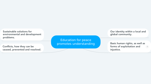 Mind Map: Education for peace promotes understanding