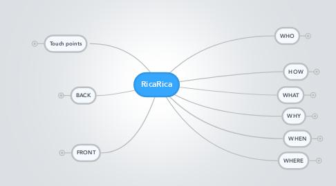 Mind Map: RicaRica