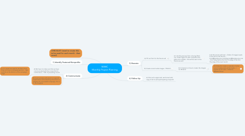 Mind Map: WIWC Monthly Project Planning