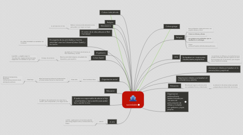 Mind Map: sociedades