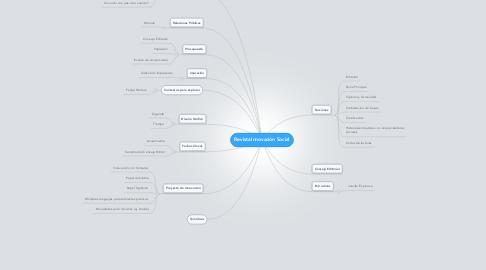 Mind Map: Revista Innovación Social