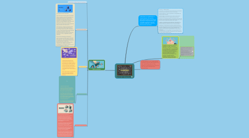 Mind Map: Concept, types of franchise