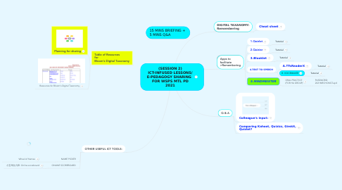 Mind Map: (SESSION 2) ICT-INFUSED LESSONS/ E-PEDAGOGY SHARING   FOR WSPS MTL PD 2021
